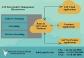 SAP Cloud for Customer Technical Training in Malaysia: SAPVITS